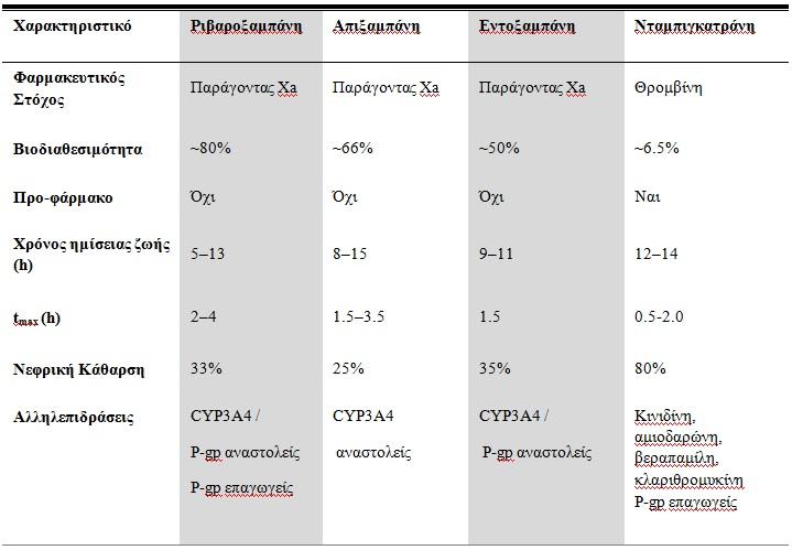 Πίνακας 1. Φαρμακοκινητικά Χαρακτηριστικά των Νέων από του Στόματος Αντιπηκτικών Eriksson et  al, 2011; Mavrakanas et al, 2011; Kreutz, 2011