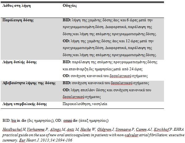Πίνακας 10. Οδηγίες για την διαχείριση λαθών στη δοσολογία των νέων από του στόματος αντιπηκτικών