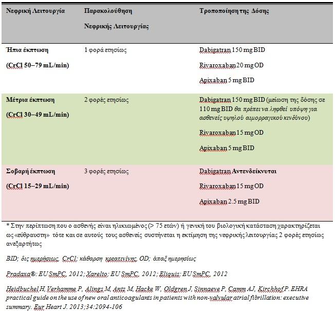 Πίνακας 2. Δοσολογία και αντενδείξεις νεότερων από του στόματος αντιπηκτικών σε έκπτωση της νεφρικής λειτουργίας