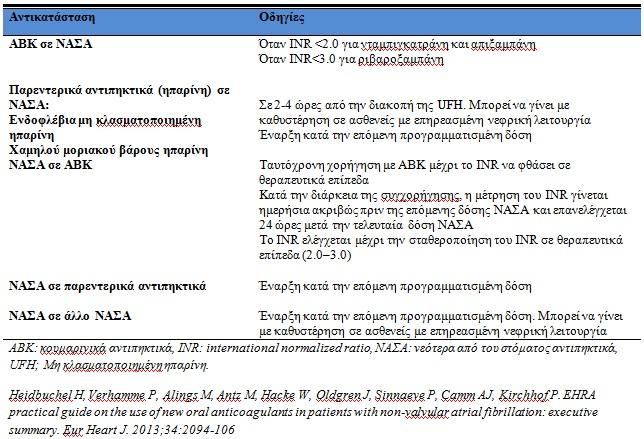 Πίνακας 3. Οδηγίες για την αντικατάσταση μεταξύ των διαφορετικών κατηγοριών αντιπηκτικών
