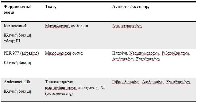 Πίνακας 9. Ειδικά αντίδοτα έναντι των νέων από του στόματος αντιπηκτικών